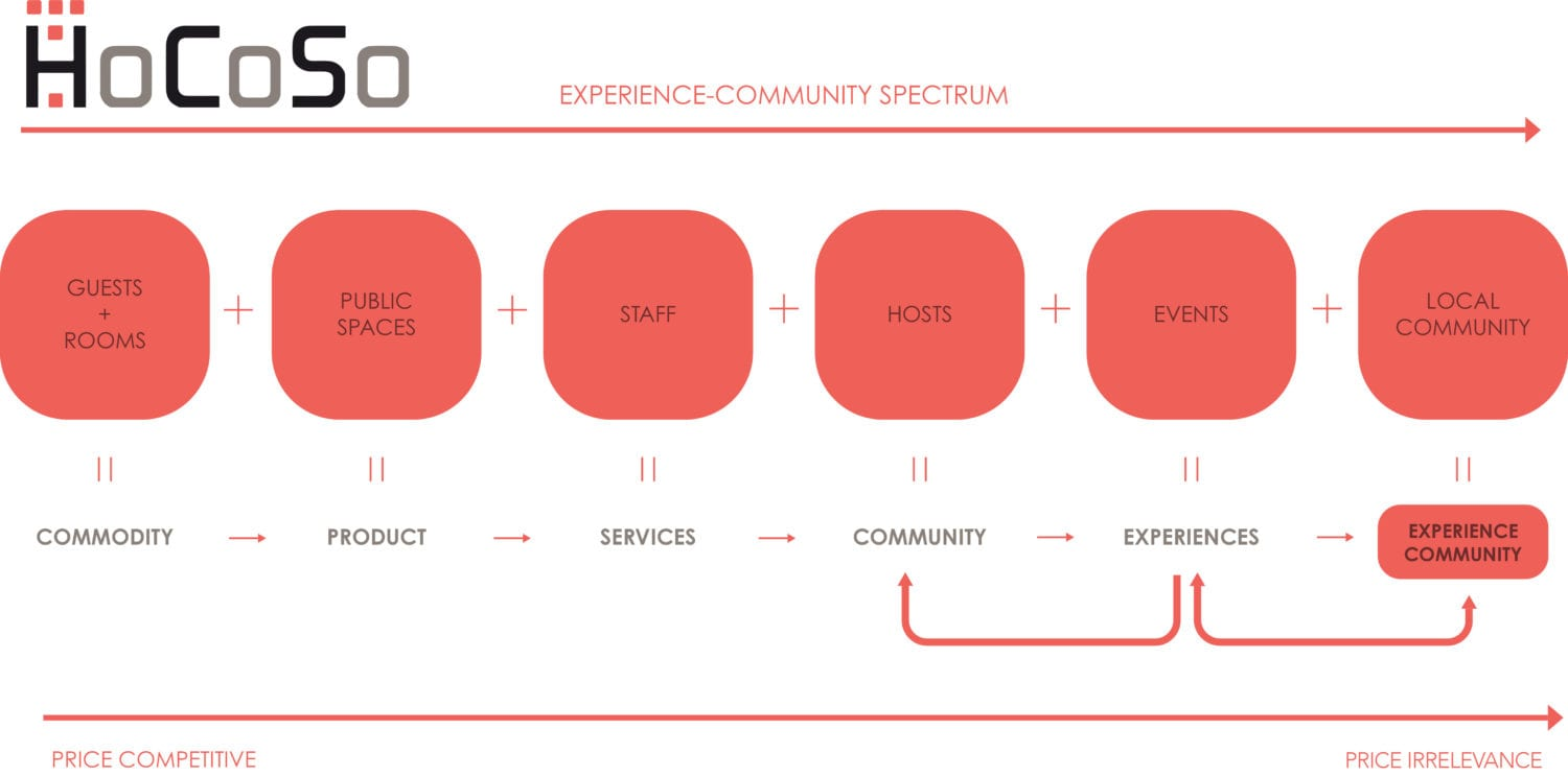 The HoCoSo Experience-Community Spectrum - All success factors to take into consideration in a community