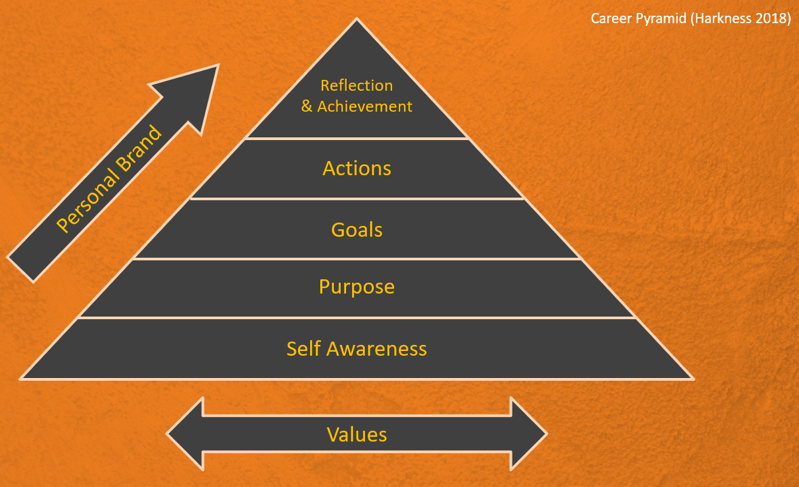 The career pyramid - Bruce Harkness